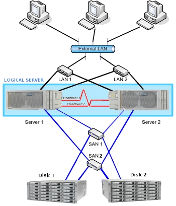 Cluster High Availability